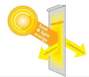 Solar Reflective blinds
